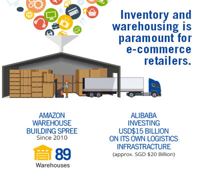 e-commerce asia pacific inventory warehousing
