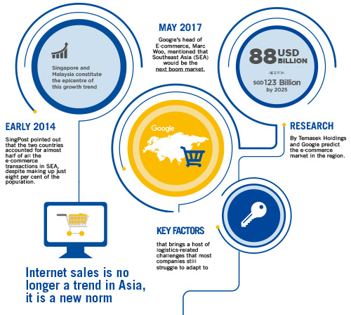 e-commerce asia pacific overview